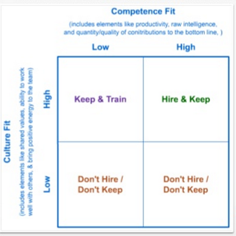 Competence/Culture Matrix