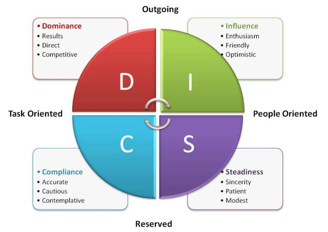The DISC Assessment. What quadrant makes the best sales rep?
